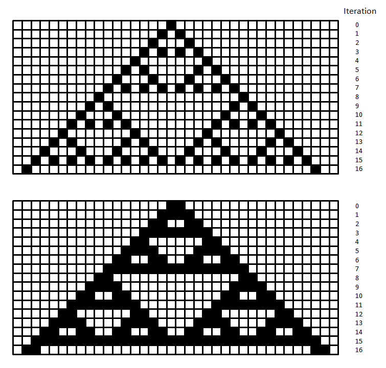 A example of a simple cellular automaton